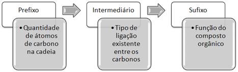 Três partes principais que constituem a nomenclatura IUPAC