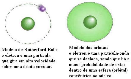 Comparação entre o modelo de Rutherford-Böhr e o modelo de orbital para o elétron