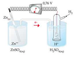 Pilha zinco-hidrogênio