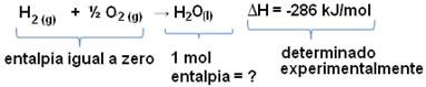 Reação de formação da água a partir de substâncias simples
