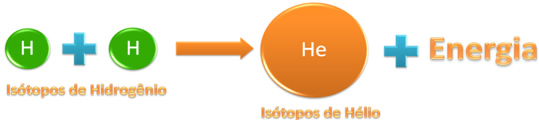 Reação de fusão genérica entre isótopos de hidrogênio com a formação de um núcleo de isótopo de hélio