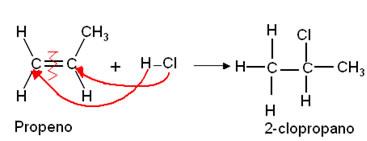 Reação de adição de halogenidreto ao propeno.