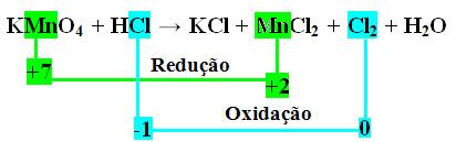 Balanceamento de reação por oxirredução