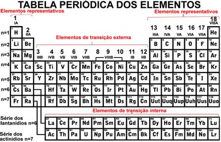 Grupos na tabela periódica