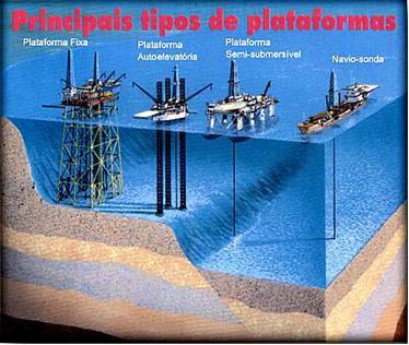 Principais tipos de plataformas para exploração de petróleo
