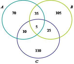 Diagramas de venn na estatstica brasil escola diagramas de venn na estatstica ccuart Gallery