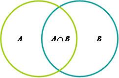 Diagramas de venn brasil escola os elementos de b por nb a unio de a com b por na u b e a interseco de a com b por na b demonstre a relao utilizando o diagrama ccuart Choice Image