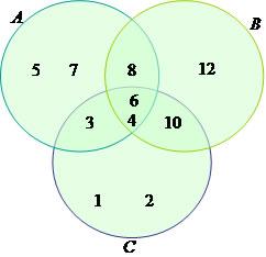 1 conjunto matemtica aplicada podemos observar atravs dos exemplos que os diagramas representam de uma forma prtica e eficiente as relaes de unio e de interseco entre os conjuntos ccuart Choice Image