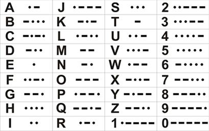 O Alfabeto Morse