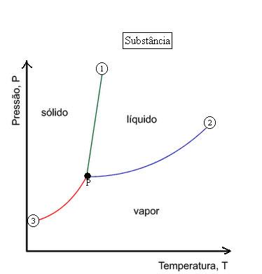 Diagrama de fases brasil escola diagrama de fases ccuart Image collections