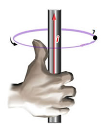 A Regra da Mão Direita Fig3(2)