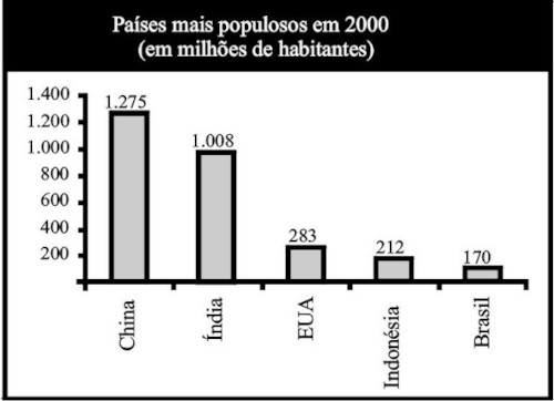 Gráfico compara dados dos países mais populosos em 2000 e projeção para 2050
