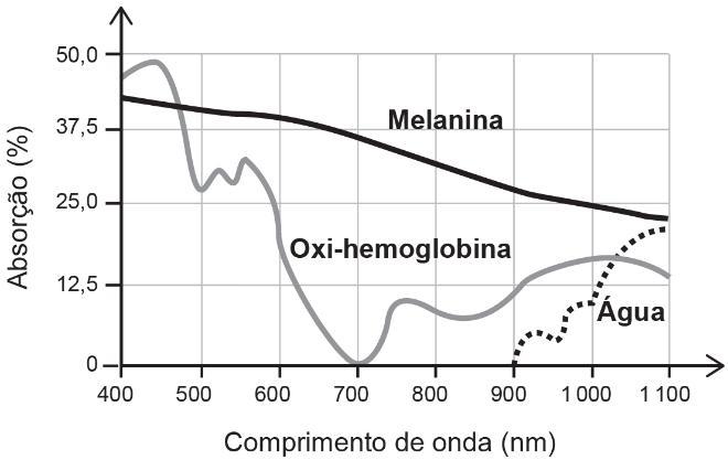 Gráfico mostra absorção de diferentes comprimentos de onda pela melanina, oxi-hemoglobina e água.