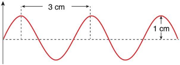 Gráfico de onda sonora com velocidade de 340 m/s