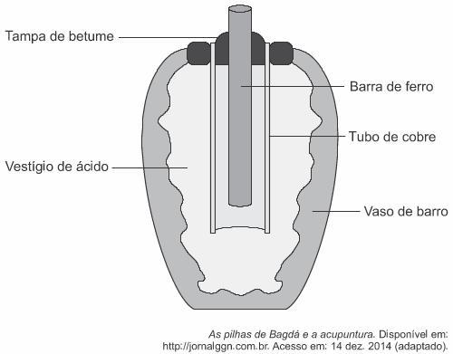 Esquema ilustrativo de pilha datada de cerca de 200 a.C. — enunciado questão Enem 2018