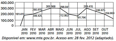 Gráfico com o comportamento de emprego formal surgido, segundo o Caged, no período de janeiro de 2010 a outubro de 2010