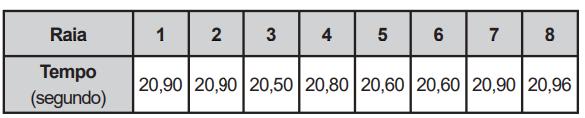 Quadro com tempos de atletas em final de 100 metros livres de natação