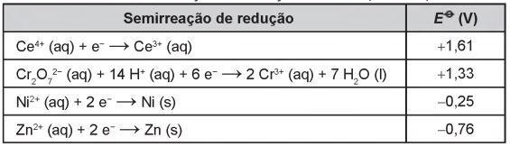 Tabela com semirreações de redução e seus respectivos potenciais