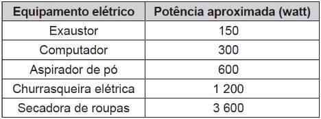 Tabela com potência de equipamentos elétricos