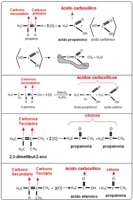 Exemplos de oxidação energética de alcenos