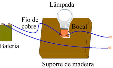 Equipamento usado no experimento de condutividade elétrica
