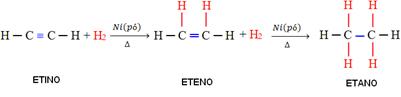 Reação de adição do hidrogênio ao etino