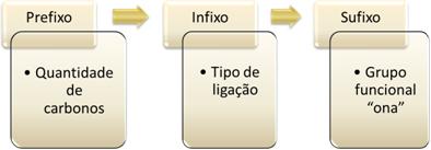 Regras de nomenclatura das cetonas pela IUPAC