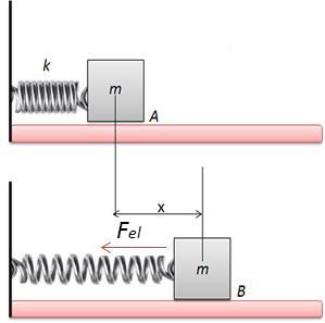 A energia potencial elástica é a energia relacionada ao trabalho da força elástica