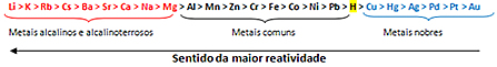 Fila de reatividade dos metais