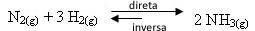 Deslocamento do equilíbrio para a direita pela adição de reagentes