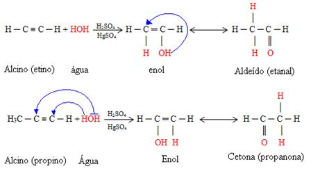 Exemplos de reações de hidratação de alcinos