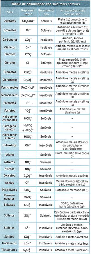 Tabela de solubilidade dos sais mais comuns