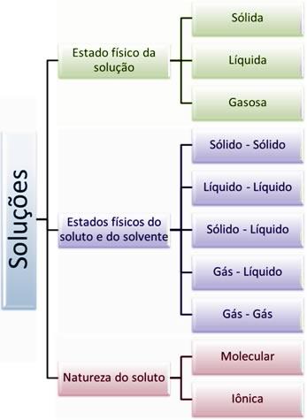 Classificação das soluções segundo os estados físicos e a natureza do soluto