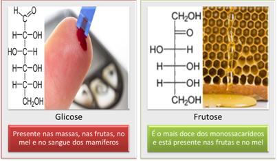 Estruturas e fontes de glicose e frutose, os principais monossacarídeos