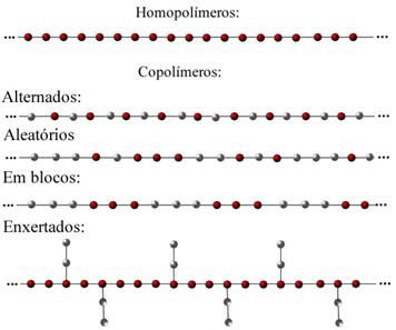Estruturas genéricas de homopolímeros e copolímeros