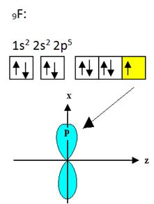 Orbital do flúor disponível para ligação covalente