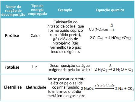 Tipos de decomposição: pirólise, fotólise e eletrólise