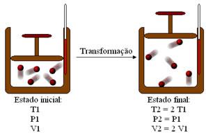Gás em transformação isobárica