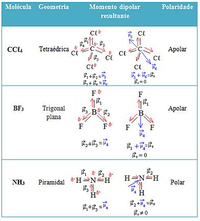 Tabela com polaridade das moléculas baseando-se na análise dos momentos dipolares resultantes