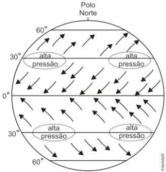 Esquema explicativo da circulação atmosférica