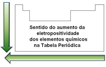 Sentido da eletropositividade na Tabela Periódica