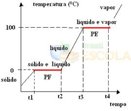 Gráfico de mudança de estado físico da água completo
