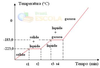 Gráfico de mudanças de estados físicos do oxigênio