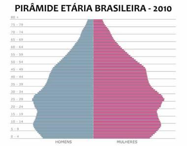 No último Censo Demográfico, o Brasil já apresenta uma população adulta e não mais jovem