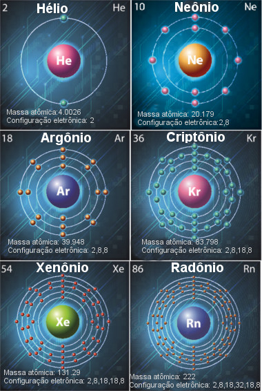 Ilustrações de átomos dos gases nobres (hélio, neônio, argônio, criptônio, xenônio e radônio)