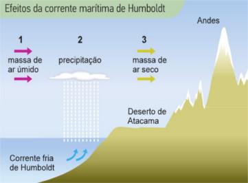 Esquema da corrente marítima de Humboldt
