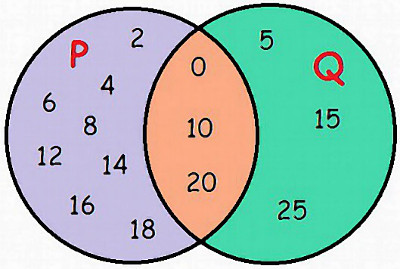 Representação da Intersecção dos Conjuntos P e Q