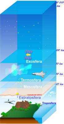 Camadas da atmosfera. Na estratosfera fica a camada de ozônio