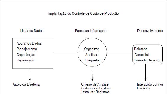 Tabela de Implantação do Controle de Custo de Produção