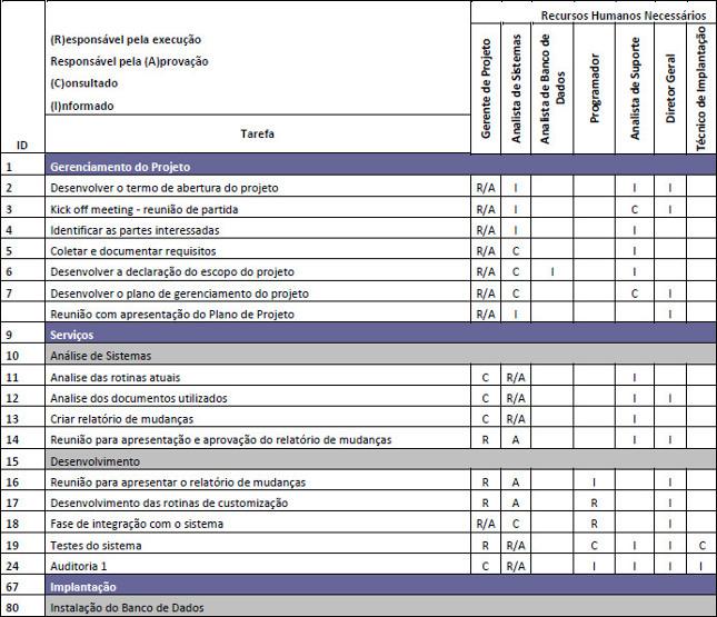 Tabela com a Matriz de Responsabilidade do Projeto